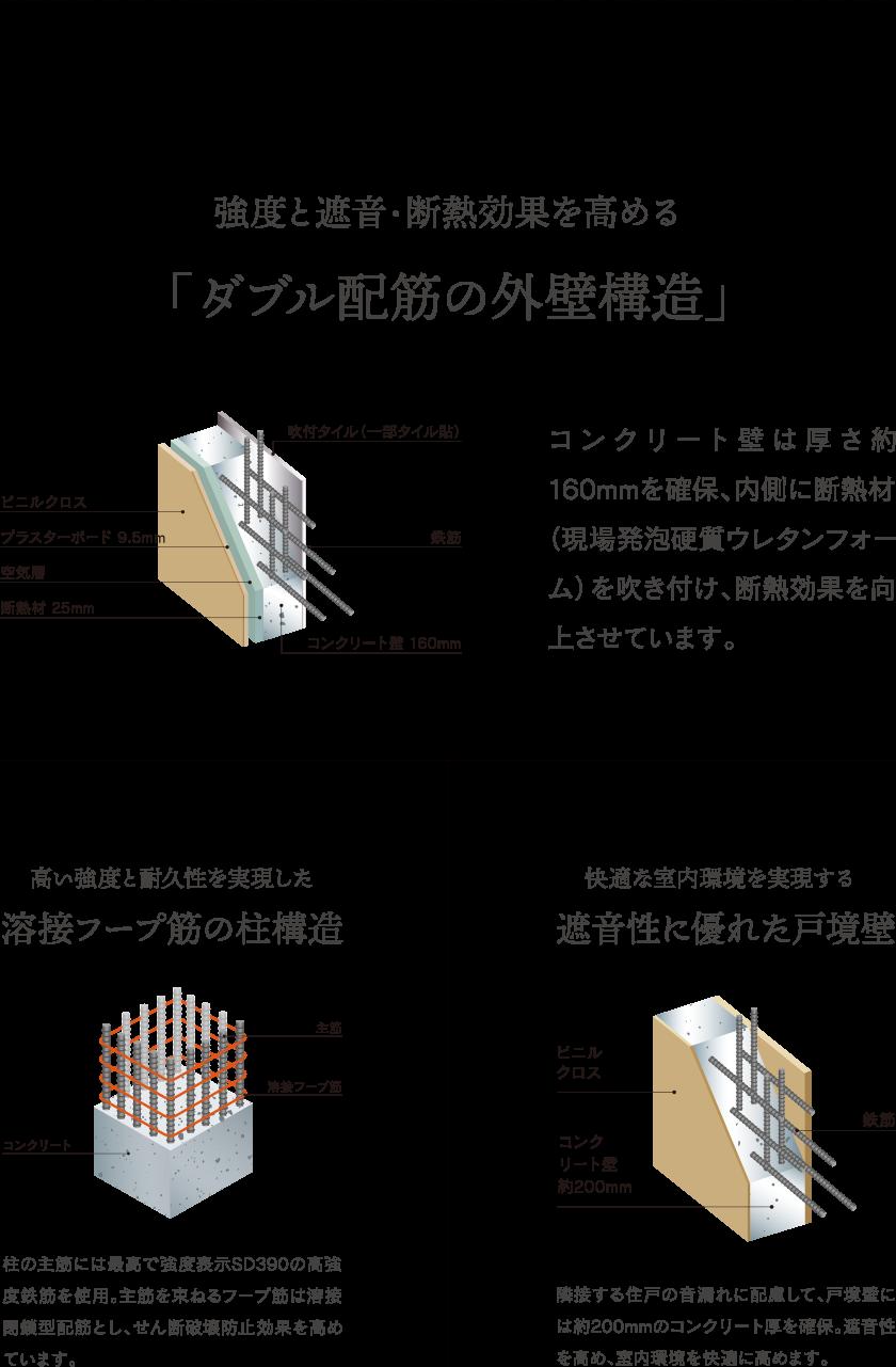 強度と遮断・断熱効果を高める「ダブル配筋の外壁構造」